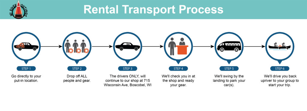 WRO Transport Process